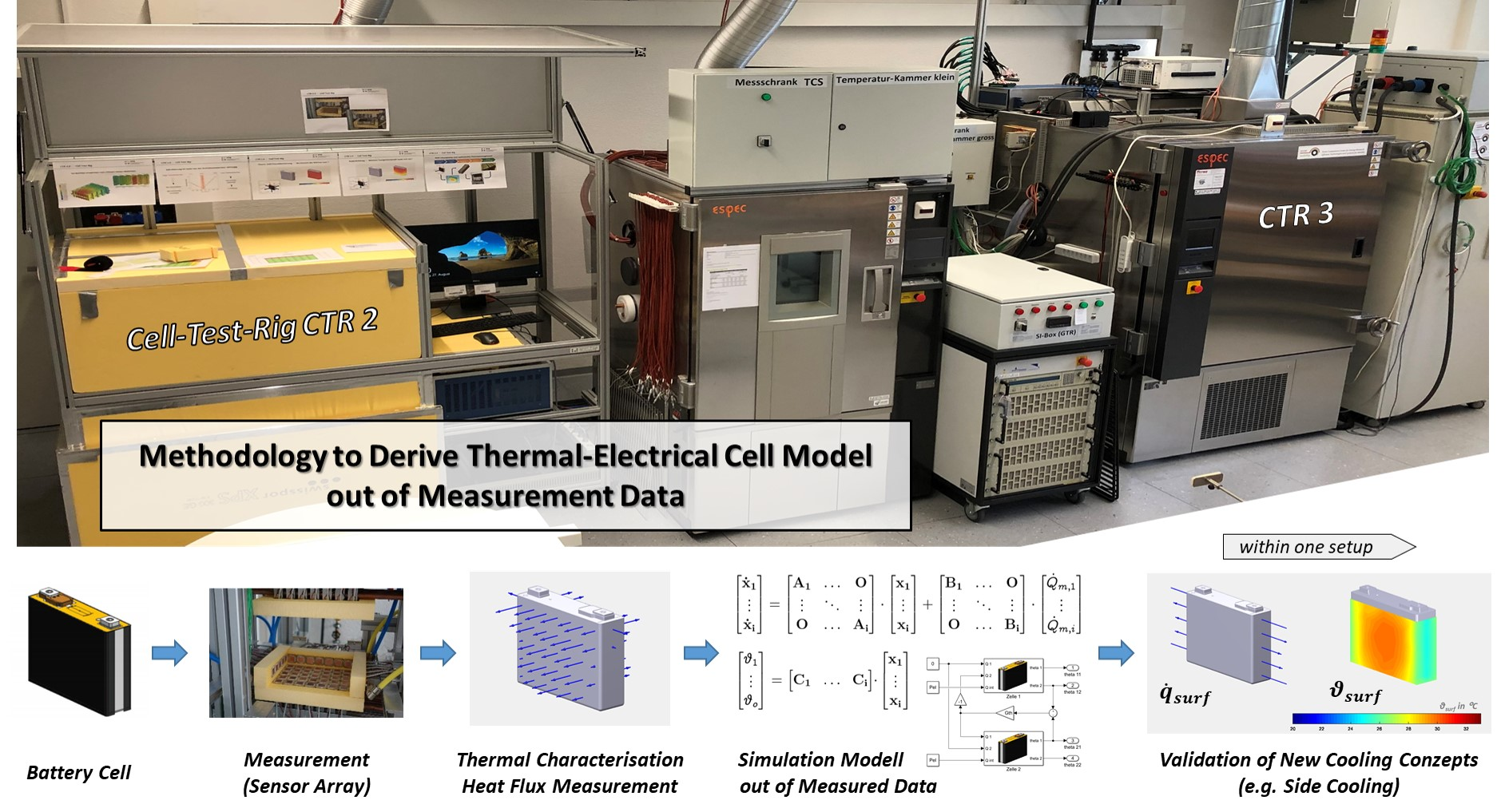 Methodology to Derive Thermal-Electrical Cell Model out of Measurement Data